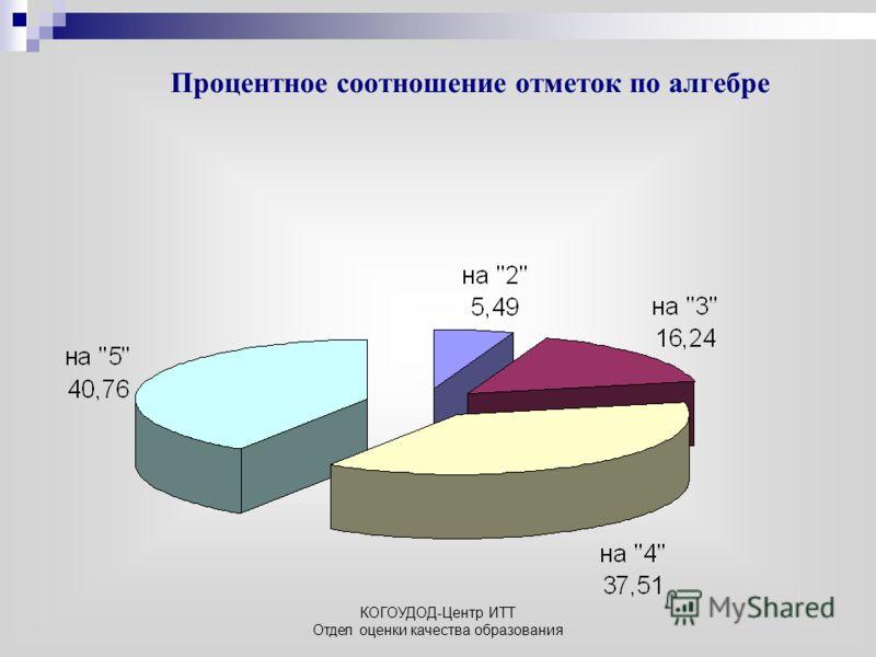 КОГОУДОД-Центр ИТТ Отдел оценки качества образования Процентное соотношение отметок по алгебре