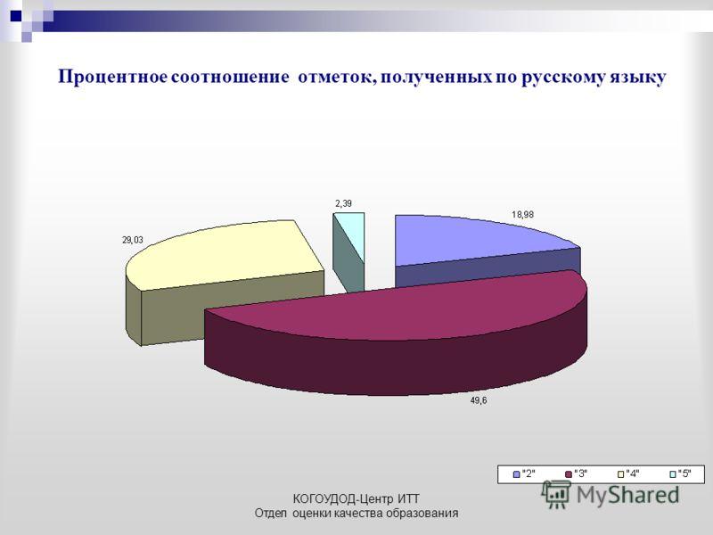КОГОУДОД-Центр ИТТ Отдел оценки качества образования Процентное соотношение отметок, полученных по русскому языку