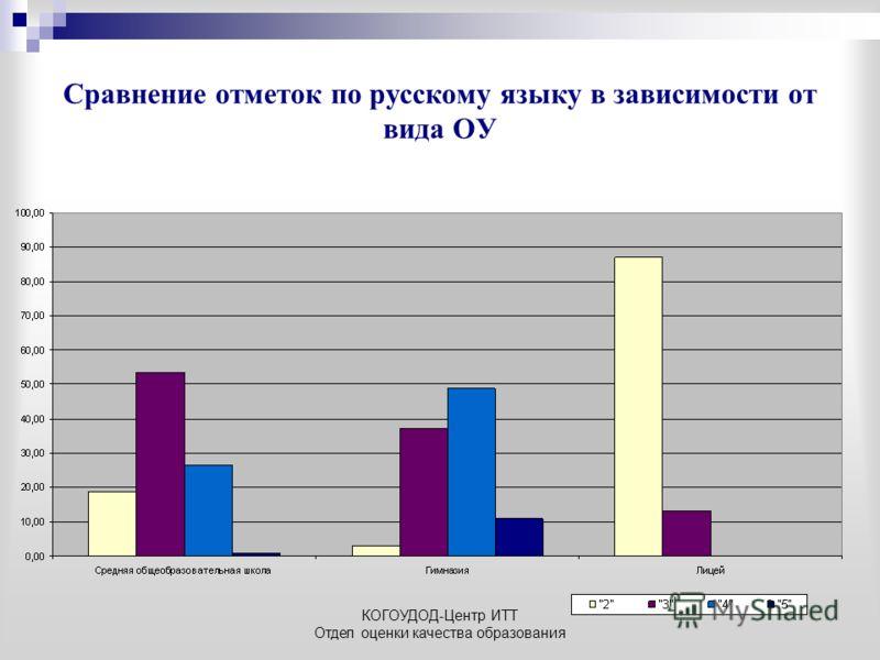 КОГОУДОД-Центр ИТТ Отдел оценки качества образования Сравнение отметок по русскому языку в зависимости от вида ОУ