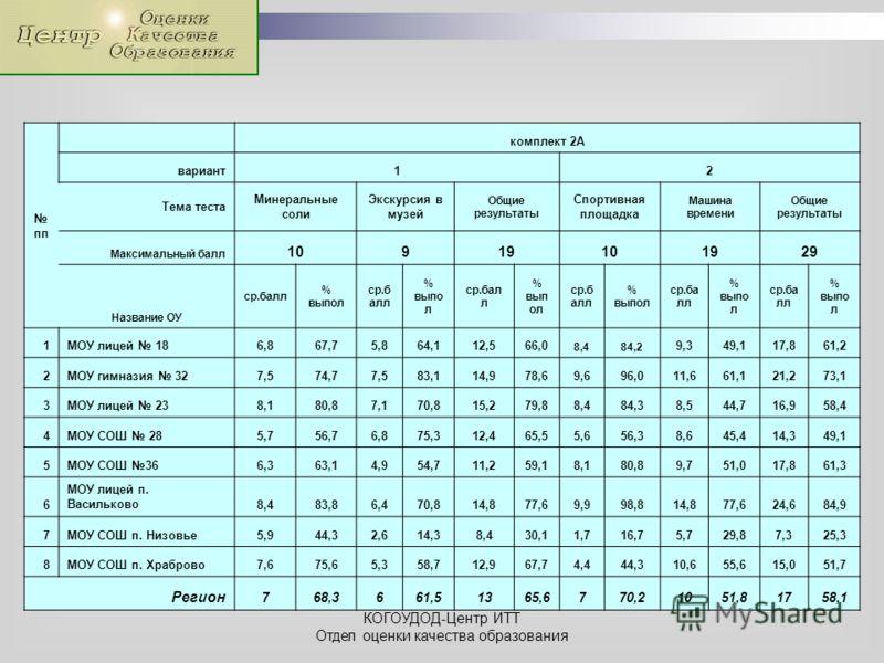 КОГОУДОД-Центр ИТТ Отдел оценки качества образования пп комплект 2А вариант12 Тема теста Минеральные соли Экскурсия в музей Общие результаты Спортивная площадка Машина времени Общие результаты Максимальный балл 10919101929 Название ОУ ср.балл % выпол