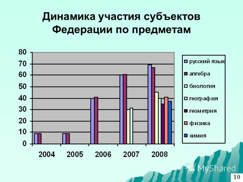 Динамика участия субъектов Федерации по предметам 10