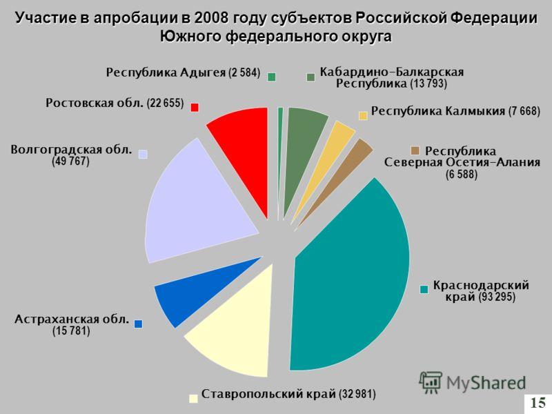 Кабардино-Балкарская Республика (13 793) Участие в апробации в 2008 году субъектов Российской Федерации Южного федерального округа 15 Республика Адыгея (2 584) Республика Калмыкия (7 668) Республика Северная Осетия-Алания (6 588) Краснодарский край (