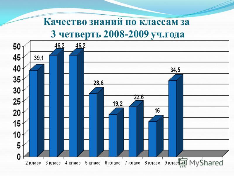 Качество знаний по классам за 3 четверть 2008-2009 уч.года