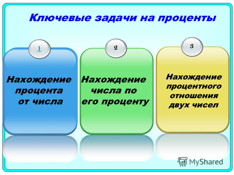Ключевые задачи на проценты 1 Нахождение процента от числа 2 Нахождение числа по его проценту 3 Нахождение процентного отношения двух чисел