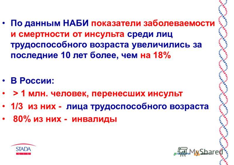 По данным НАБИ показатели заболеваемости и смертности от инсульта среди лиц трудоспособного возраста увеличились за последние 10 лет более, чем на 18% В России: > 1 млн. человек, перенесших инсульт 1/3 из них - лица трудоспособного возраста 80% из ни