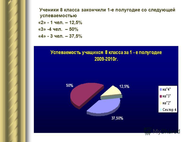 Ученики 8 класса закончили 1-е полугодие со следующей успеваемостью «2» - 1 чел. – 12,5% «3» -4 чел. – 50% «4» - 3 чел. – 37,5%