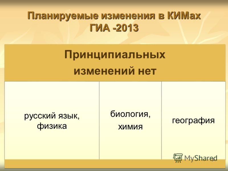 Планируемые изменения в КИМах ГИА -2013 Принципиальных изменений нет русский язык, физика биология, химия география 9