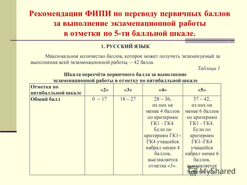 Рекомендации ФИПИ по переводу первичных баллов за выполнение экзаменационной работы в отметки по 5-ти балльной шкале.
