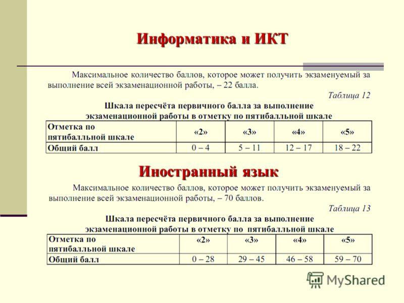 Информатика и ИКТ Иностранный язык