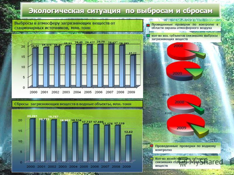 Выбросы в атмосферу загрязняющих веществ от стационарных источников, млн. тонн Сбросы загрязняющих веществ в водные объекты, млн. тонн Экологическая ситуация по выбросам и сбросам 2008 2009 2008 2009 Проведенные проверки по контролю в области охраны
