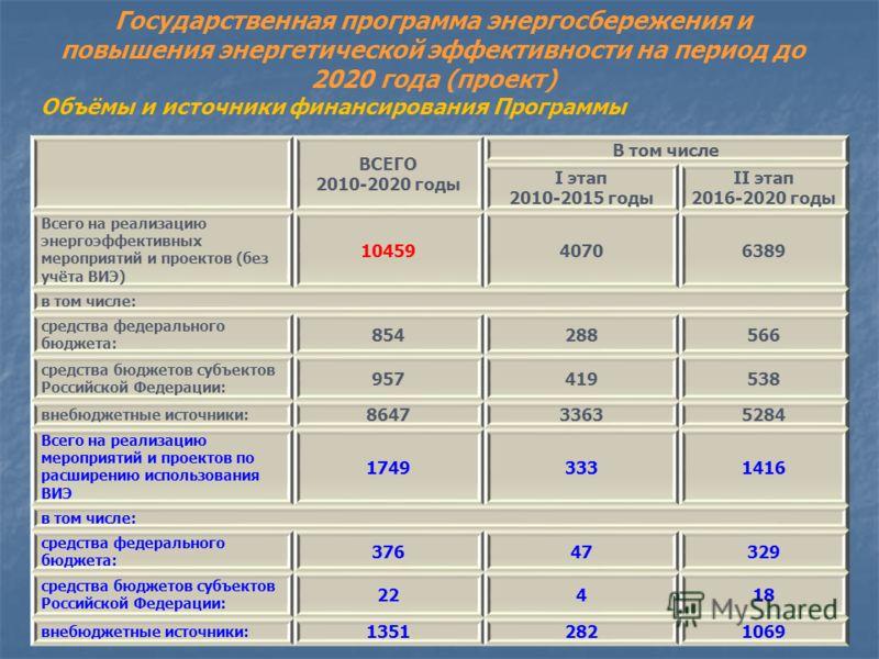 ВСЕГО 2010-2020 годы В том числе I этап 2010-2015 годы II этап 2016-2020 годы Всего на реализацию энергоэффективных мероприятий и проектов (без учёта ВИЭ) 1045940706389 в том числе: средства федерального бюджета: 854288566 средства бюджетов субъектов