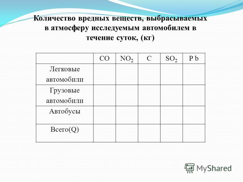 Количество вредных веществ, выбрасываемых в атмосферу исследуемым автомобилем в течение суток, (кг) CONO 2 CSO 2 P b Легковые автомобили Грузовые автомобили Автобусы Всего(Q)