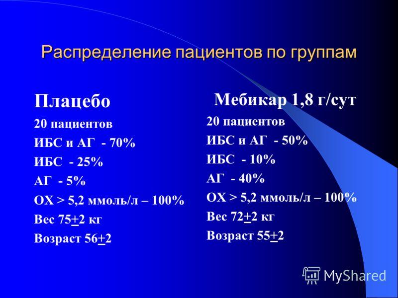Распределение пациентов по группам Плацебо 20 пациентов ИБС и АГ - 70% ИБС - 25% АГ - 5% ОХ > 5,2 ммоль/л – 100% Вес 75+2 кг Возраст 56+2 Мебикар 1,8 г/сут 20 пациентов ИБС и АГ - 50% ИБС - 10% АГ - 40% ОХ > 5,2 ммоль/л – 100% Вес 72+2 кг Возраст 55+