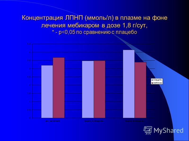 Концентрация ЛПНП (ммоль/л) в плазме на фоне лечения мебикаром в дозе 1,8 г/сут, * - р