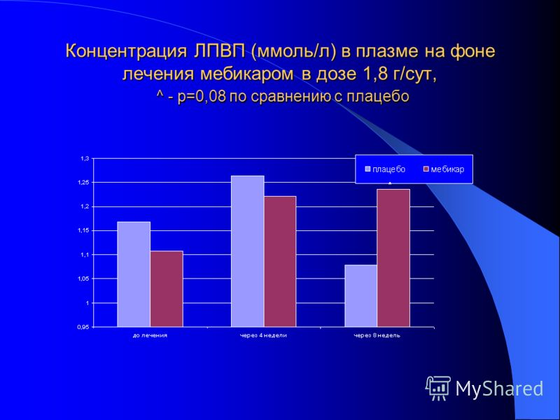 Концентрация ЛПВП (ммоль/л) в плазме на фоне лечения мебикаром в дозе 1,8 г/сут, ^ - р=0,08 по сравнению с плацебо