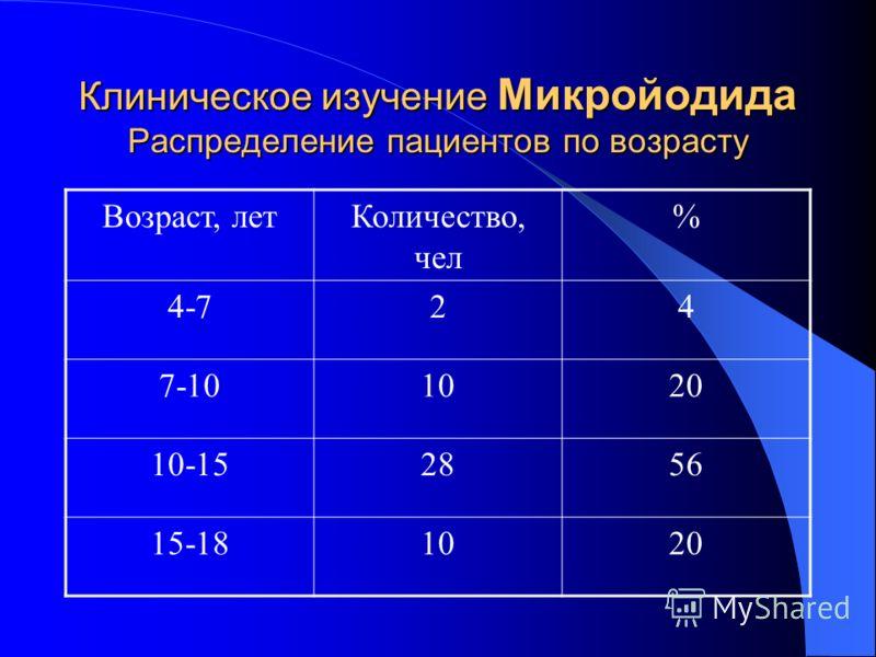 Клиническое изучение Микройодида Распределение пациентов по возрасту Возраст, летКоличество, чел % 4-724 7-101020 10-152856 15-181020