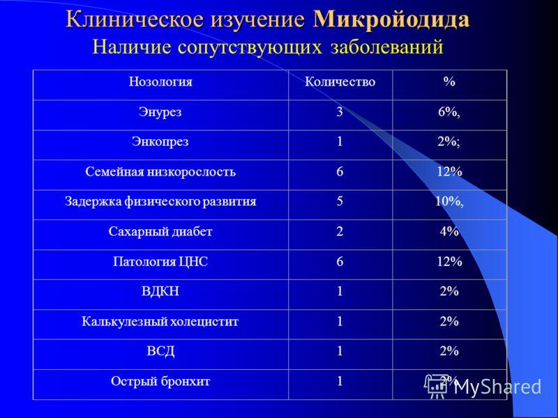 НозологияКоличество% Энурез36%, Энкопрез12%; Семейная низкорослость612% Задержка физического развития510%, Сахарный диабет24% Патология ЦНС612% ВДКН12% Калькулезный холецистит12% ВСД12% Острый бронхит12% Клиническое изучение Микройодида Наличие сопут