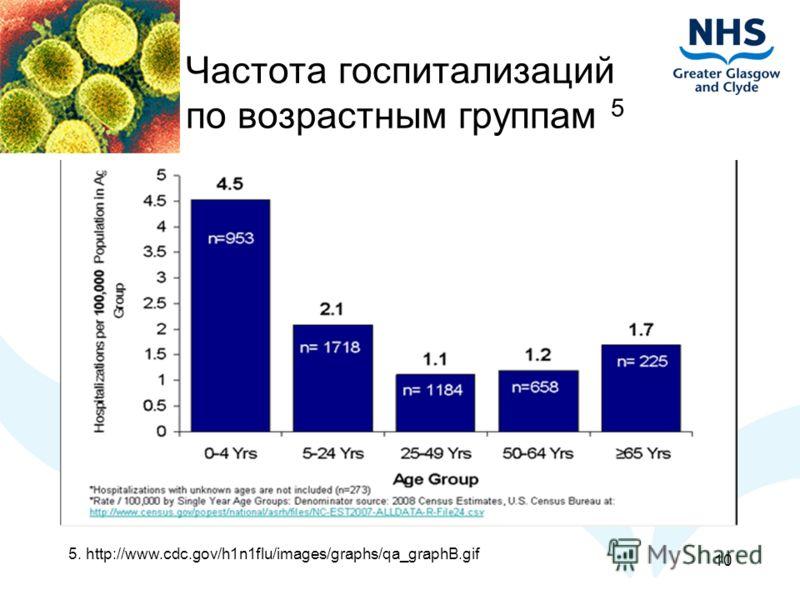 Частота госпитализаций по возрастным группам 5 5. http://www.cdc.gov/h1n1flu/images/graphs/qa_graphB.gif 10