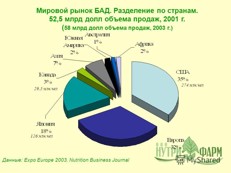 Мировой рынок БАД. Разделение по странам. 52,5 млрд долл объема продаж, 2001 г. ( 58 млрд долл объема продаж, 2003 г.) 126 млн.чел 29,5 млн.чел 274 млн.чел Данные: Expo Europe 2003, Nutrition Business Journal