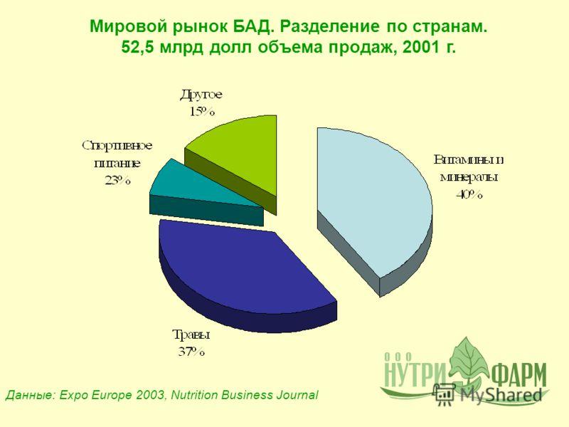 Мировой рынок БАД. Разделение по странам. 52,5 млрд долл объема продаж, 2001 г. Данные: Expo Europe 2003, Nutrition Business Journal