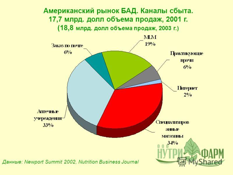 Американский рынок БАД. Каналы сбыта. 17,7 млрд. долл объема продаж, 2001 г. (18,8 млрд. долл объема продаж, 2003 г.) Данные: Newport Summit 2002, Nutrition Business Journal