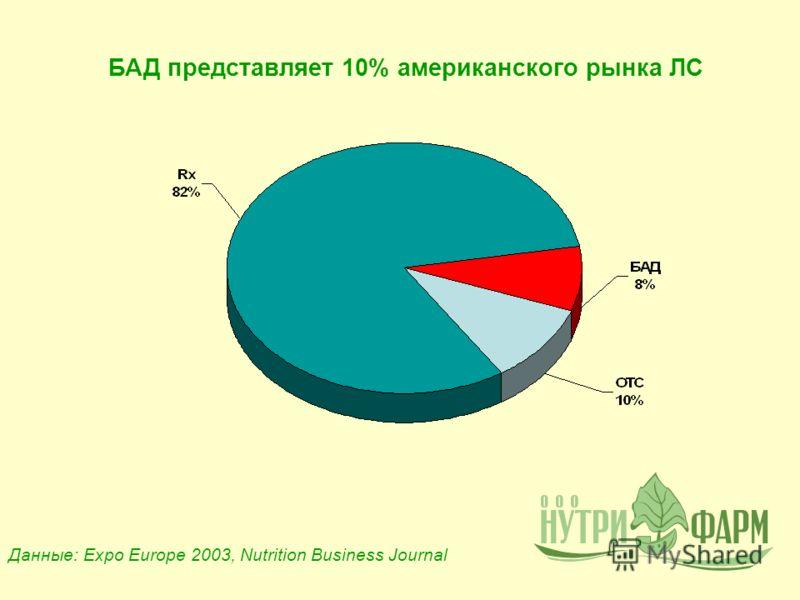 БАД представляет 10% американского рынка ЛС Данные: Expo Europe 2003, Nutrition Business Journal