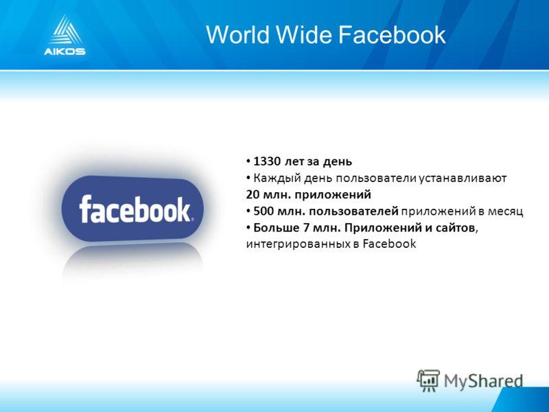 World Wide Facebook 1330 лет за день Каждый день пользователи устанавливают 20 млн. приложений 500 млн. пользователей приложений в месяц Больше 7 млн. Приложений и сайтов, интегрированных в Facebook