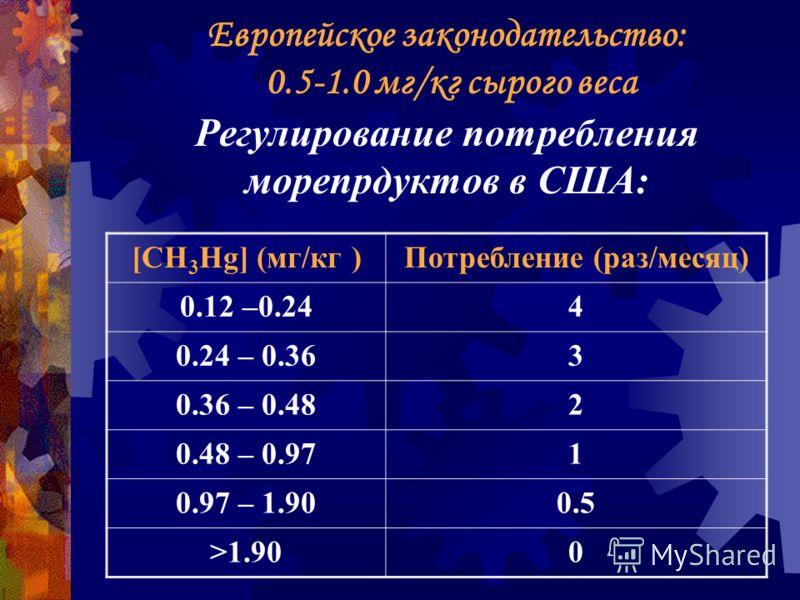 Европейское законодательство: 0.5-1.0 мг/кг сырого веса Регулирование потребления морепрдуктов в США: [CH 3 Hg] (мг/кг )Потребление (раз/месяц) 0.12 –0.244 0.24 – 0.363 0.36 – 0.482 0.48 – 0.971 0.97 – 1.900.5 >1.900