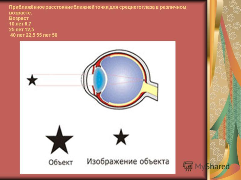 Приближённое расстояние ближней точки для среднего глаза в различном возрасте. Возраст 10 лет 6,7 25 лет 12,5 40 лет 22,5 55 лет 50