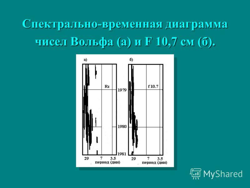 Спектрально-временная диаграмма чисел Вольфа (а) и F 10,7 см (б).