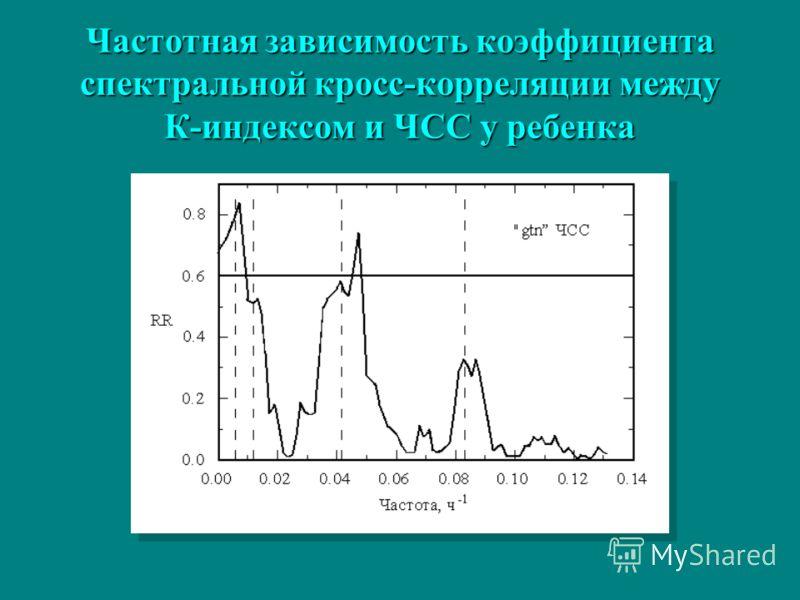 Частотная зависимость коэффициента спектральной кросс-корреляции между К-индексом и ЧСС у ребенка