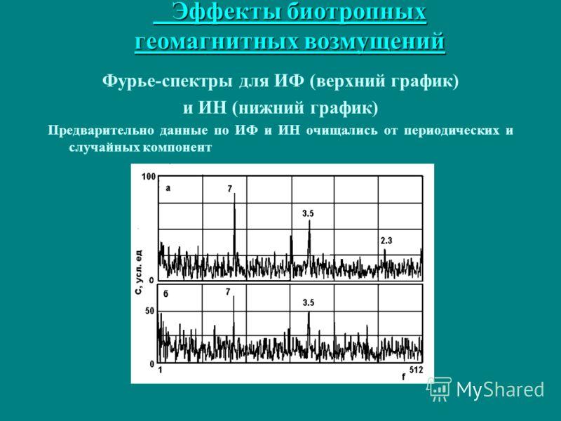 Эффекты биотропных геомагнитных возмущений Эффекты биотропных геомагнитных возмущений Фурье-спектры для ИФ (верхний график) и ИН (нижний график) Предварительно данные по ИФ и ИН очищались от периодических и случайных компонент