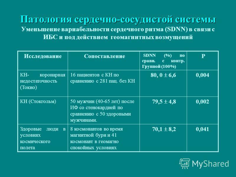 Патология сердечно-сосудистой системы Патология сердечно-сосудистой системы Уменьшение вариабельности сердечного ритма (SDNN) в связи с ИБС и под действием геомагнитных возмущений Исследование Сопоставление SDNN (%) по сравн. с контр. Группой (100%)