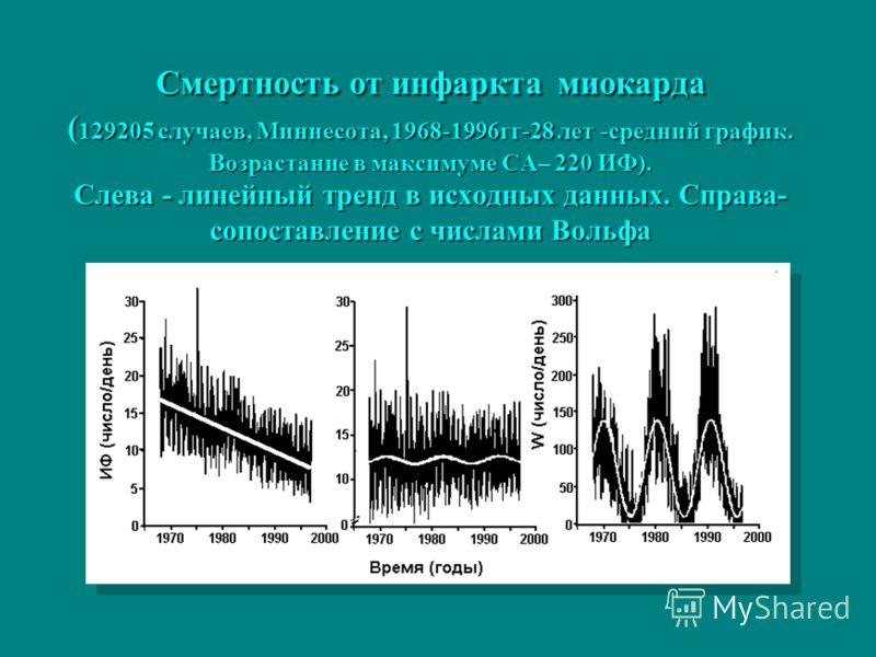 Смертность от инфаркта миокарда ( 129205 случаев, Миннесота, 1968-1996гг-28 лет -средний график. Возрастание в максимуме СА– 220 ИФ). Слева - линейный тренд в исходных данных. Справа- сопоставление с числами Вольфа
