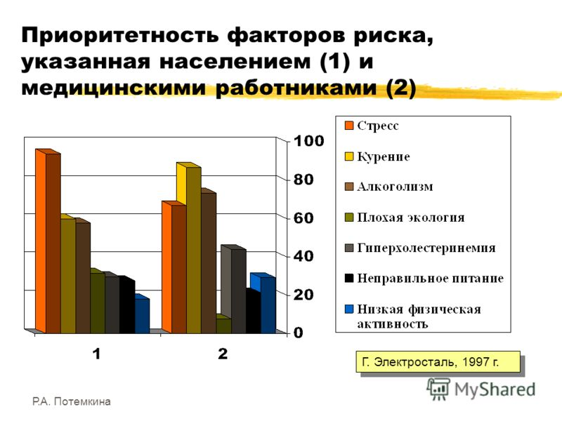 Р.А. Потемкина Приоритетность факторов риска, указанная населением (1) и медицинскими работниками (2) Г. Электросталь, 1997 г.