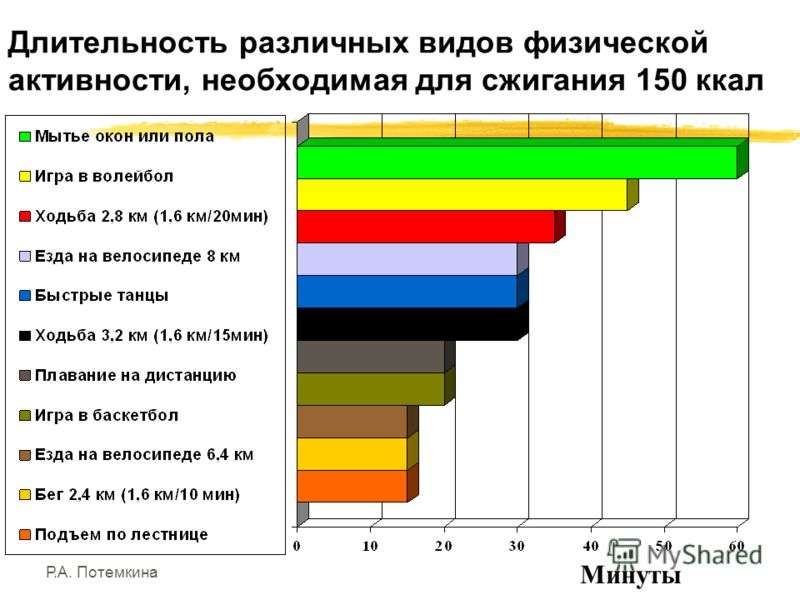 Р.А. Потемкина Длительность различных видов физической активности, необходимая для сжигания 150 ккал Минуты