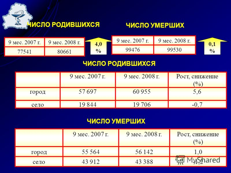 4,0 % ЧИСЛО РОДИВШИХСЯ 9 мес. 2007 г. 9 мес. 2008 г. 7754180661 ЧИСЛО УМЕРШИХ 9 мес. 2007 г. 9 мес. 2008 г. 9947699530 ЧИСЛО РОДИВШИХСЯ 9 мес. 2007 г. 9 мес. 2008 г. Рост, снижение (%) (%)город 57 697 60 955 5,6 село 19 844 19 706 -0,7 ЧИСЛО УМЕРШИХ