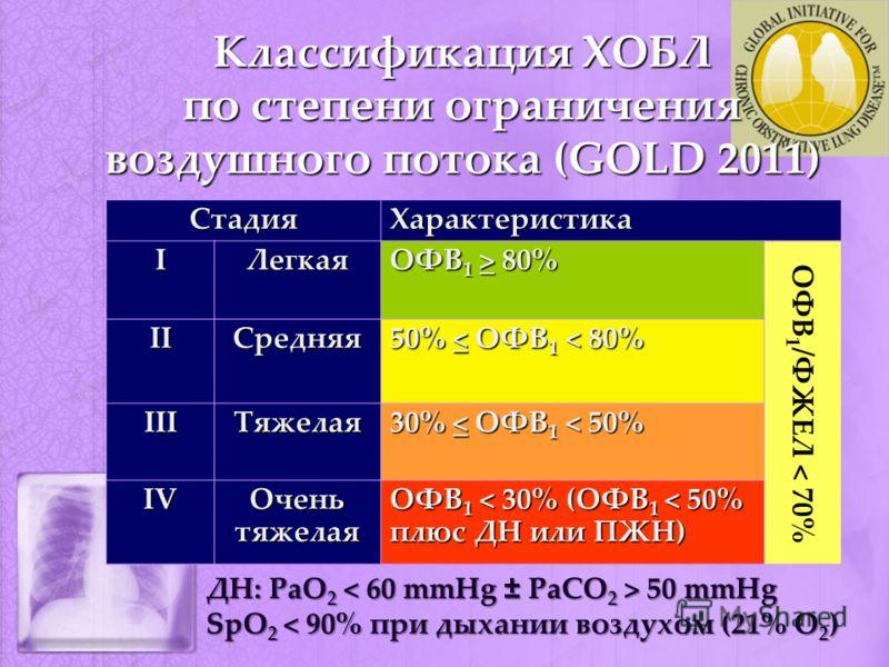 Классификация ХОБЛ по степени ограничения воздушного потока (GOLD 2011) ДН: PaO 2 50 mmHg SpO 2 < 90% при дыхании воздухом (21% О 2 ) СтадияХарактеристикаIЛегкая ОФВ 1 > 80% IIСредняя 50% < ОФВ 1 < 80% IIIТяжелая 30% < ОФВ 1 < 50% IVIVIVIV Очень тяже