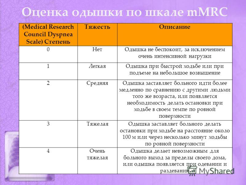 Оценка одышки по шкале mMRC (Medical Research Council Dyspnea Scale) Степень ТяжестьОписание 0НетОдышка не беспокоит, за исключением очень интенсивной нагрузки 1ЛегкаяОдышка при быстрой ходьбе или при подъеме на небольшое возвышение 2СредняяОдышка за