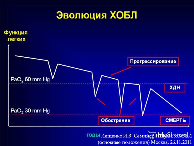 Лещенко И.В. Семинар HERMES: ХОБЛ (основные положения) Москва, 26.11.2011