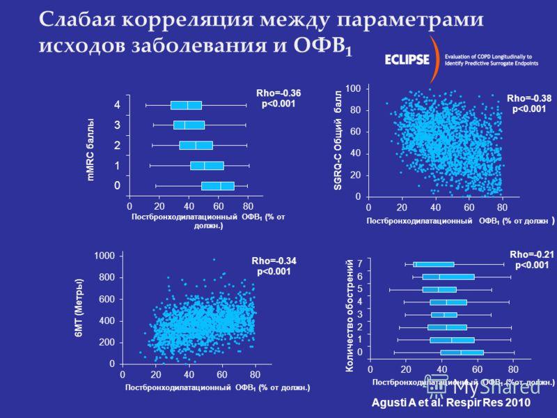 Agusti A et al. Respir Res 2010 Слабая корреляция между параметрами исходов заболевания и ОФВ 1