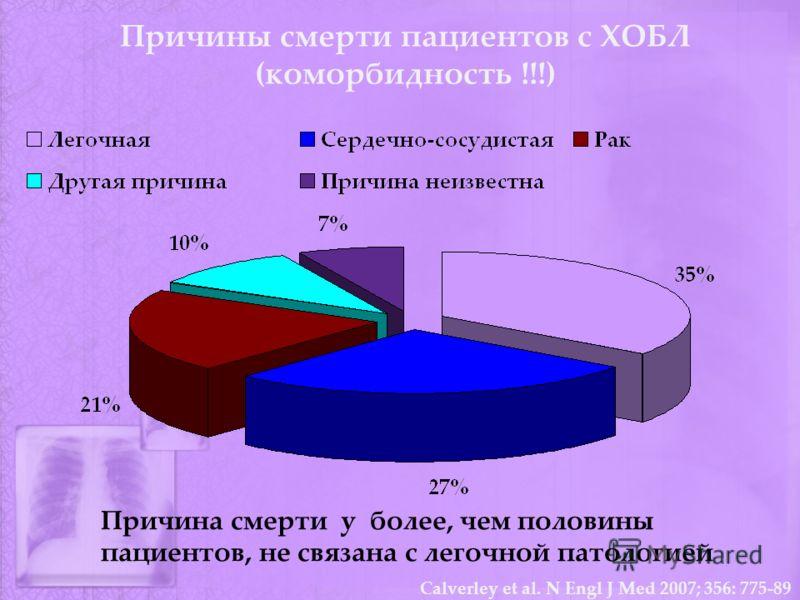 Причины смерти пациентов с ХОБЛ (коморбидность !!!) Calverley et al. N Engl J Med 2007; 356: 775-89 Причина смерти у более, чем половины пациентов, не связана с легочной патологией