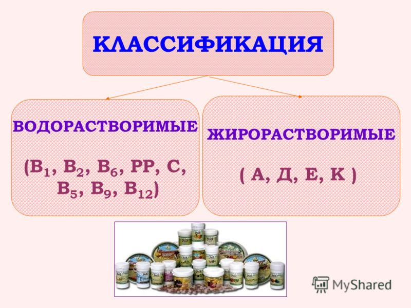 ВОДОРАСТВОРИМЫЕ (В 1, В 2, В 6, РР, С, В 5, В 9, В 12 ) ЖИРОРАСТВОРИМЫЕ ( А, Д, Е, К ) КЛАССИФИКАЦИЯ