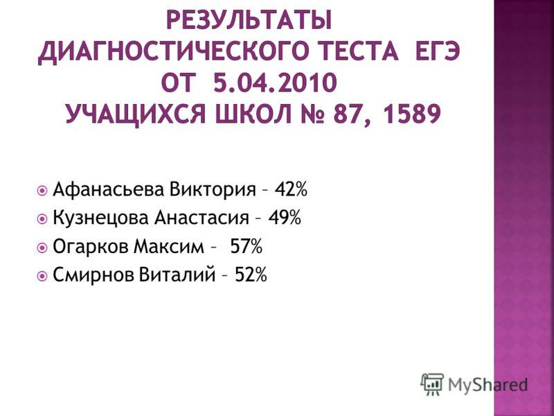 Афанасьева Виктория – 42% Кузнецова Анастасия – 49% Огарков Максим – 57% Смирнов Виталий – 52%