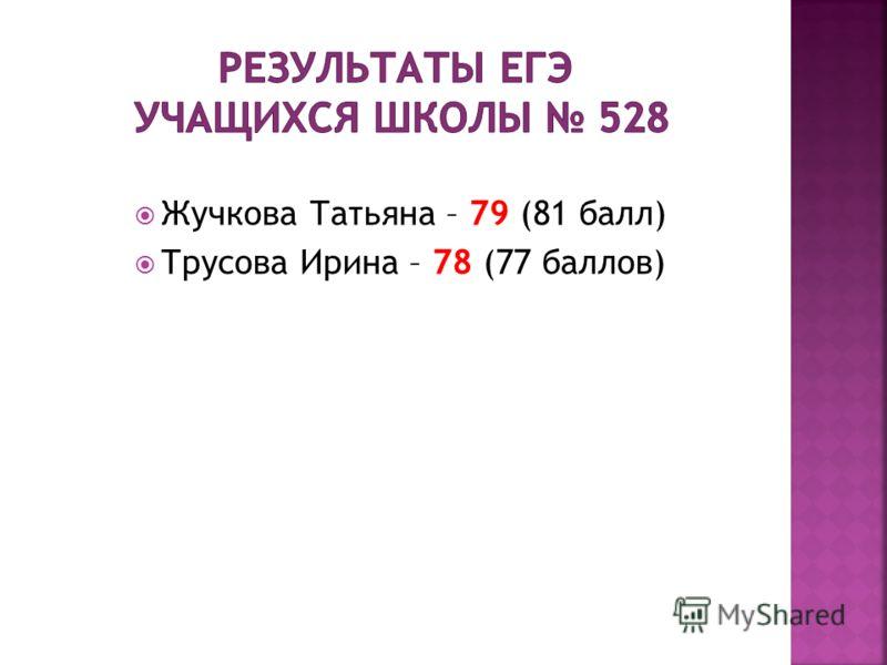 Жучкова Татьяна – 79 (81 балл) Трусова Ирина – 78 (77 баллов)