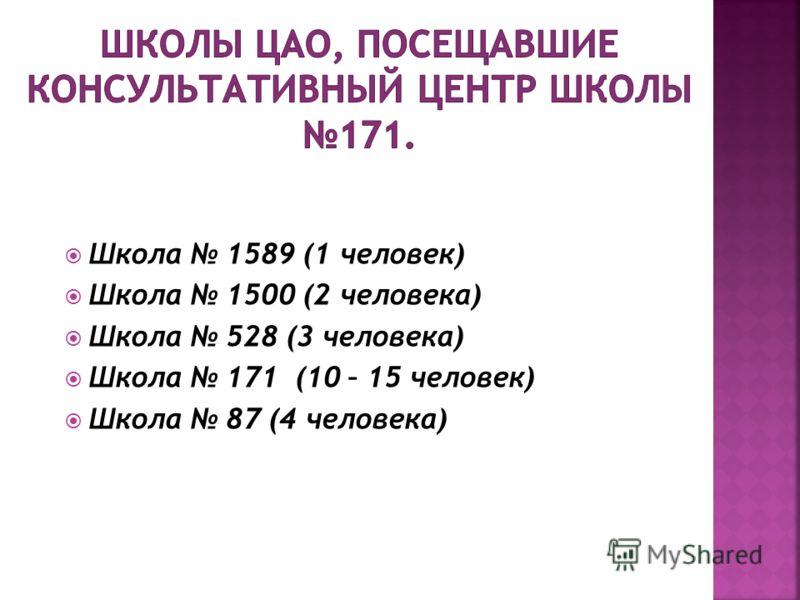 Школа 1589 (1 человек) Школа 1500 (2 человека) Школа 528 (3 человека) Школа 171 (10 – 15 человек) Школа 87 (4 человека)