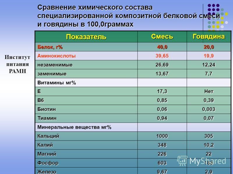 Биологическая ценность белка Ингредиенты в 100 г. сухого порошка: Ингредиенты в 100 г. сухого порошка: Белок: 40,0 Белок: 40,0 Жиры: 20,0 Жиры: 20,0 Углеводы: 30,4 Углеводы: 30,4 Энергетическая ценность: Энергетическая ценность: 461,6 ккал 461,6 ккал