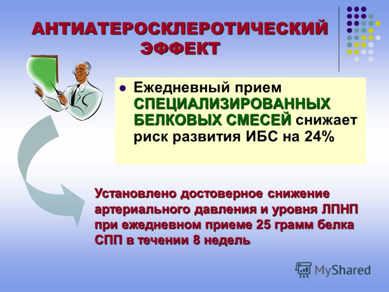 АНТИАТЕРОСКЛЕРОТИЧЕСКИЙ ЭФФЕКТ ЗАМЕНА В ДИЕТЕ 50% ПИЩЕВОГО БЕЛКА НА БЕЛОК СПЕЦИАЛИЗИРОВАННЫХ СМЕСЕЙ ВЫЗЫВАЕТ ХОЛЕСТЕРИНА, НА 20 % ЛПНП, НА 20 % ТРИГЛИЦЕРИДОВ гиполипидемический эффект