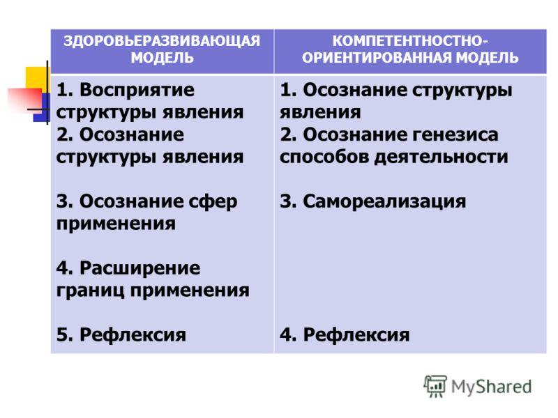 ЗДОРОВЬЕРАЗВИВАЮЩАЯ МОДЕЛЬ КОМПЕТЕНТНОСТНО- ОРИЕНТИРОВАННАЯ МОДЕЛЬ 1. Восприятие структуры явления 2. Осознание структуры явления 3. Осознание сфер применения 4. Расширение границ применения 5. Рефлексия 1. Осознание структуры явления 2. Осознание ге