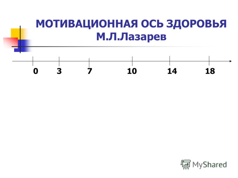 0 3 7 10 14 18 МОТИВАЦИОННАЯ ОСЬ ЗДОРОВЬЯ М.Л.Лазарев